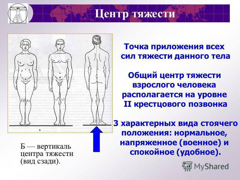 У мужчин У женщин ИМТ< 18,5 –хроническая энергетическая недостаточность ИМТ>25 – наличие излишнего веса ИМТ> 30 - ожирение