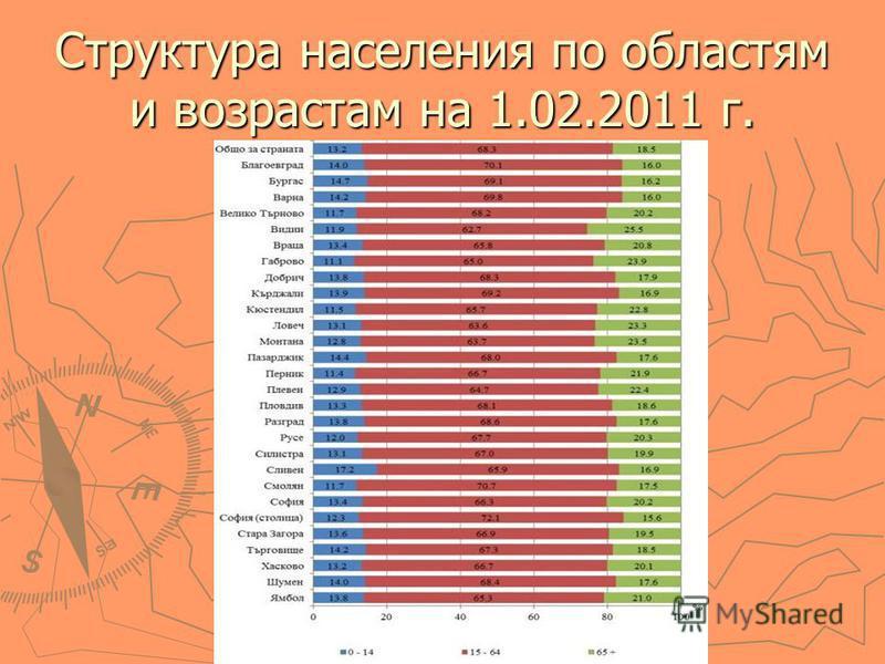Структура населения по областям и возрастам на 1.02.2011 г.
