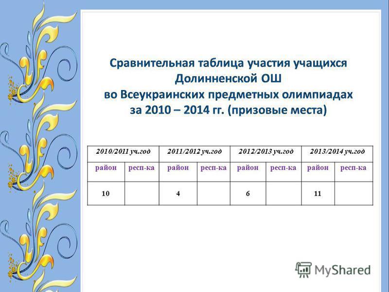2010/2011 уч.год 2011/2012 уч.год 2012/2013 уч.год 2013/2014 уч.год район респ-карайон респ-карайон респ-карайон респ-ка 104611