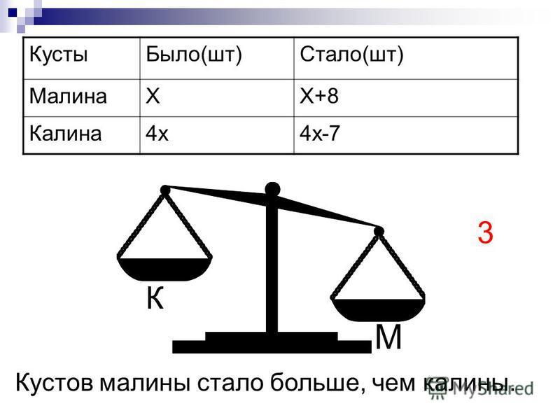 Кусты Было(шт)Стало(шт) МалинаХХ+8 Калина 4 х 4 х-7 М К Кустов малины стало больше, чем калины. 3