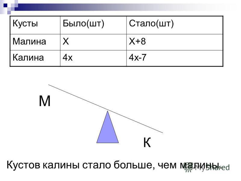 Кусты Было(шт)Стало(шт) МалинаХХ+8 Калина 4 х 4 х-7 М К Кустов калины стало больше, чем малины.