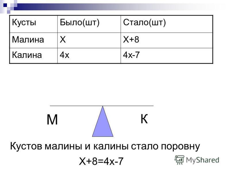 Кусты Было(шт)Стало(шт) МалинаХХ+8 Калина 4 х 4 х-7 М К Кустов малины и калины стало поровну Х+8=4 х-7