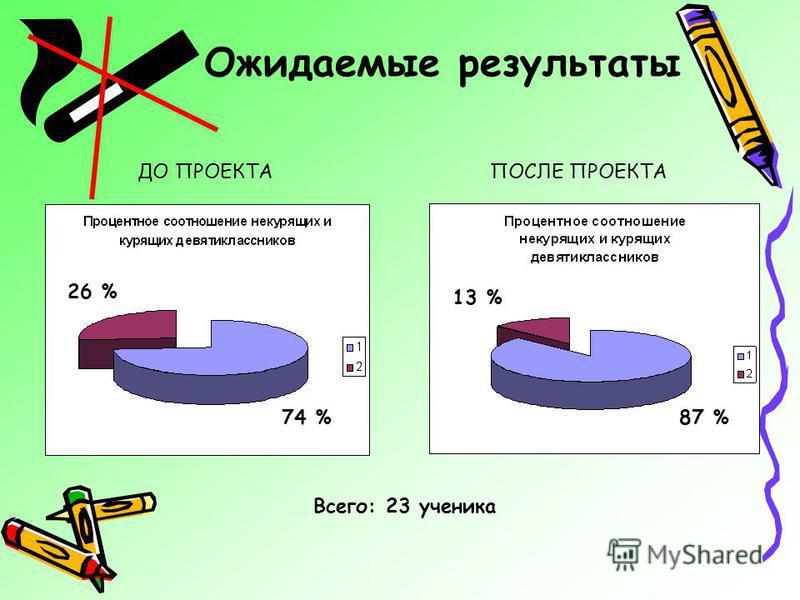 Ожидаемые результаты Всего: 23 ученика 26 % 74 % 13 % 87 % ДО ПРОЕКТАПОСЛЕ ПРОЕКТА
