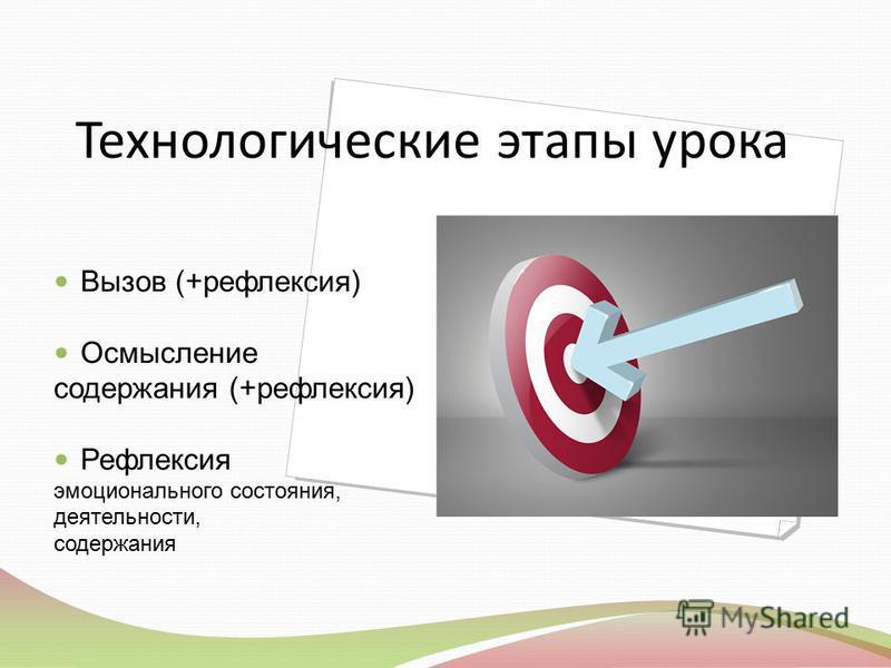 Технологические этапы урока Вызов (+рефлексия) Осмысление содержания (+рефлексия) Рефлексия эмоционального состояния, деятельности, содержания