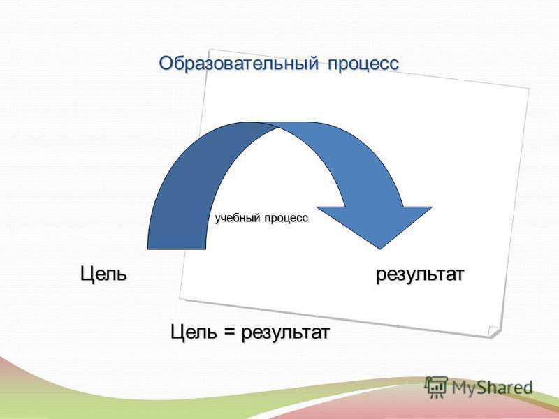 Образовательный процесс учебный процесс учебный процесс Цель результат Цель результат Цель = результат Цель = результат