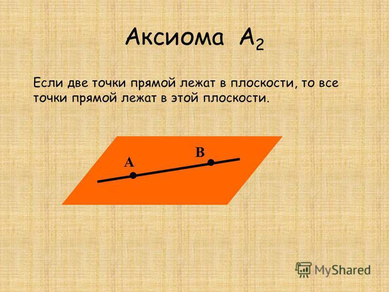 Аксиома А 2 А В Если две точки прямой лежат в плоскости, то все точки прямой лежат в этой плоскости.