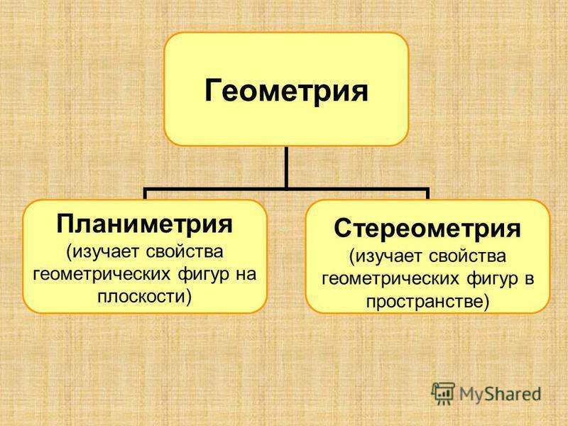 Геометрия Планиметрия (изучает свойства геометрических фигур на плоскости) Стереометрия (изучает свойства геометрических фигур в пространстве)