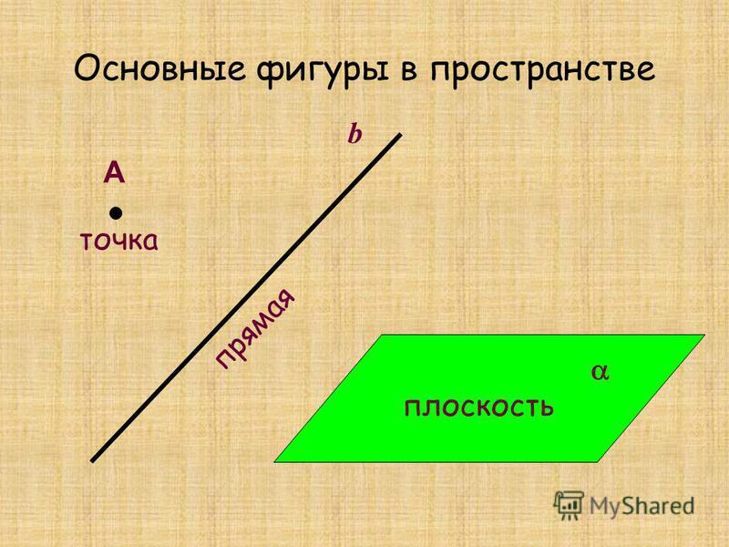 Основные фигуры в пространстве А точка прямая плоскость b