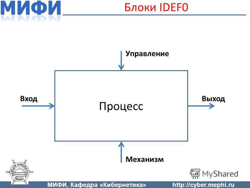 Блоки IDEF0 Процесс Механизм Выход Вход Управление МИФИ, Кафедра «Кибернетика»http://cyber.mephi.ru
