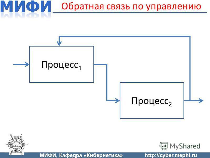 Обратная связь по управлению Процесс 1 Процесс 2 МИФИ, Кафедра «Кибернетика»http://cyber.mephi.ru