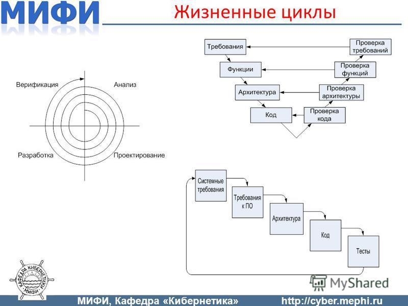 Жизненные циклы МИФИ, Кафедра «Кибернетика»http://cyber.mephi.ru