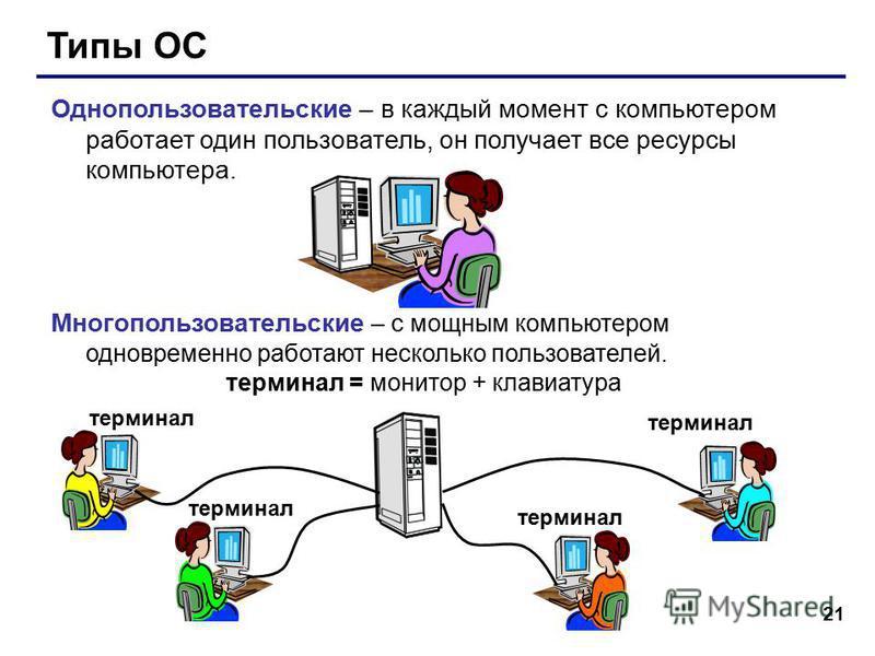 21 Типы ОС Однопользовательские – в каждый момент с компьютером работает один пользователь, он получает все ресурсы компьютера. Многопользовательские – с мощным компьютером одновременно работают несколько пользователей. терминал = монитор + клавиатур