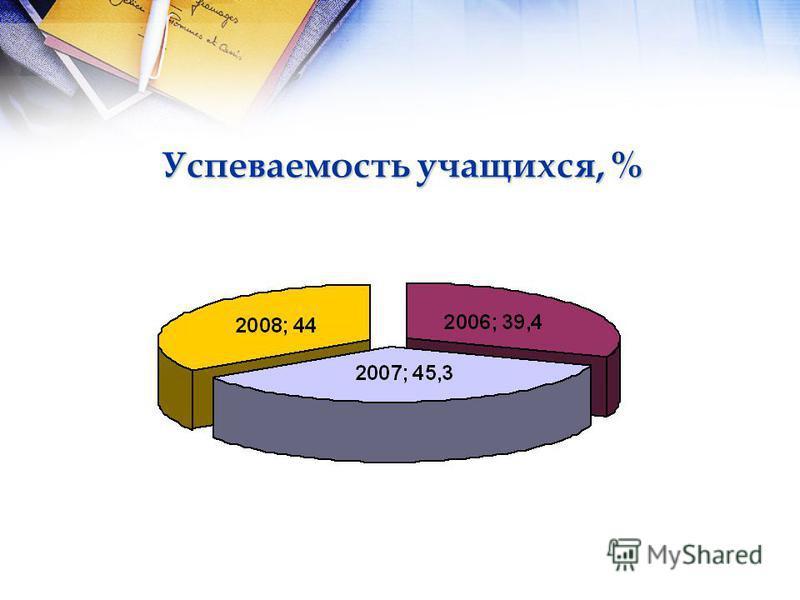 Успеваемость учащихся, %