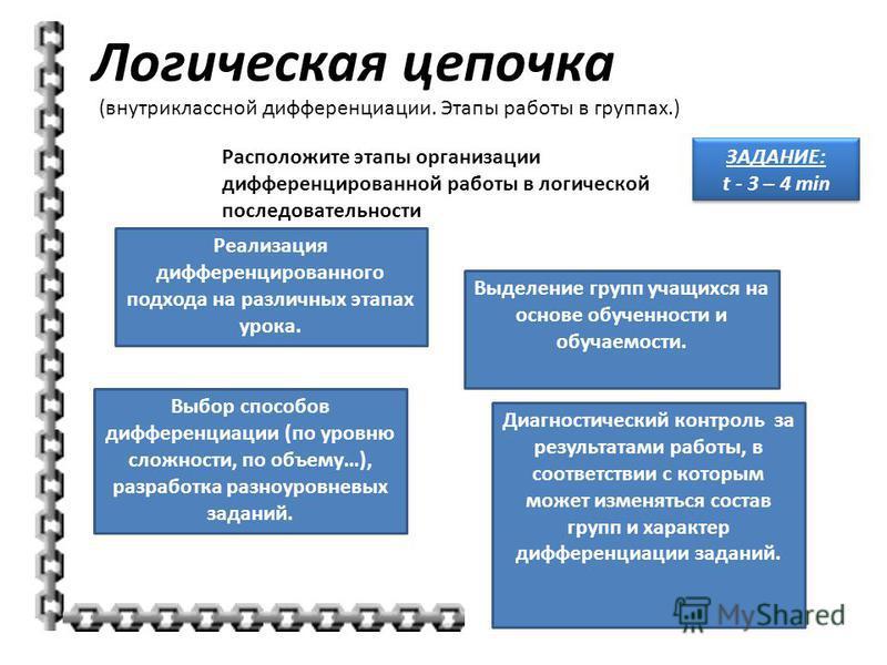 Логическая цепочка (внутриклассной дифференциации. Этапы работы в группах.) ЗАДАНИЕ: t - 3 – 4 min Расположите этапы организации дифференцированной работы в логической последовательности Реализация дифференцированного подхода на различных этапах урок