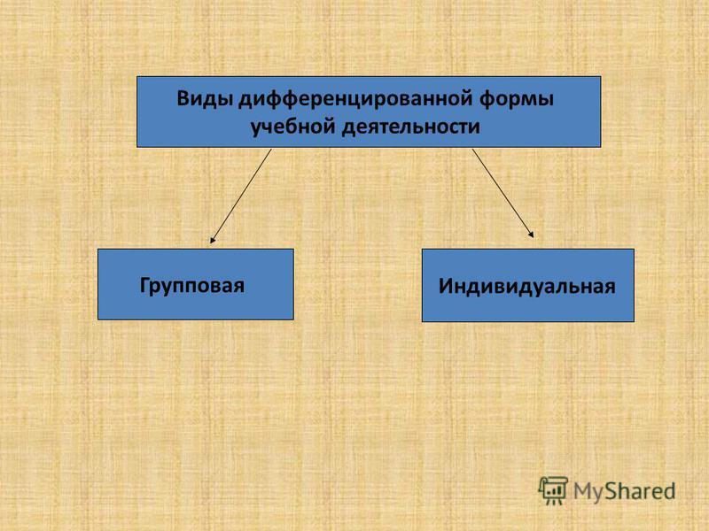 Виды дифференцированной формы учебной деятельности Групповая Индивидуальная