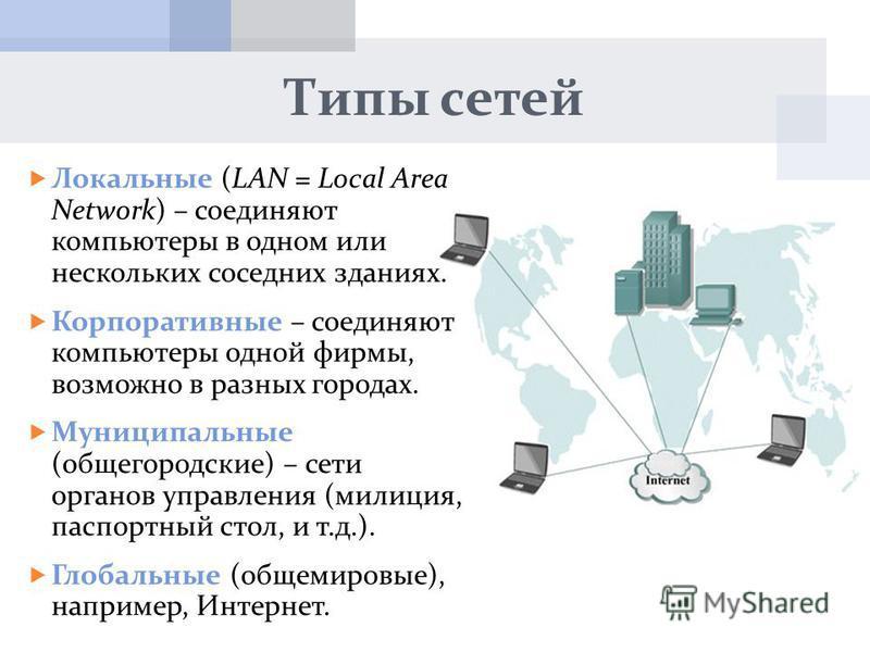 Типы сетей Локальные (LAN = Local Area Network) – соединяют компьютеры в одном или нескольких соседних зданиях. Корпоративные – соединяют компьютеры одной фирмы, возможно в разных городах. Муниципальные (общегородские) – сети органов управления (мили
