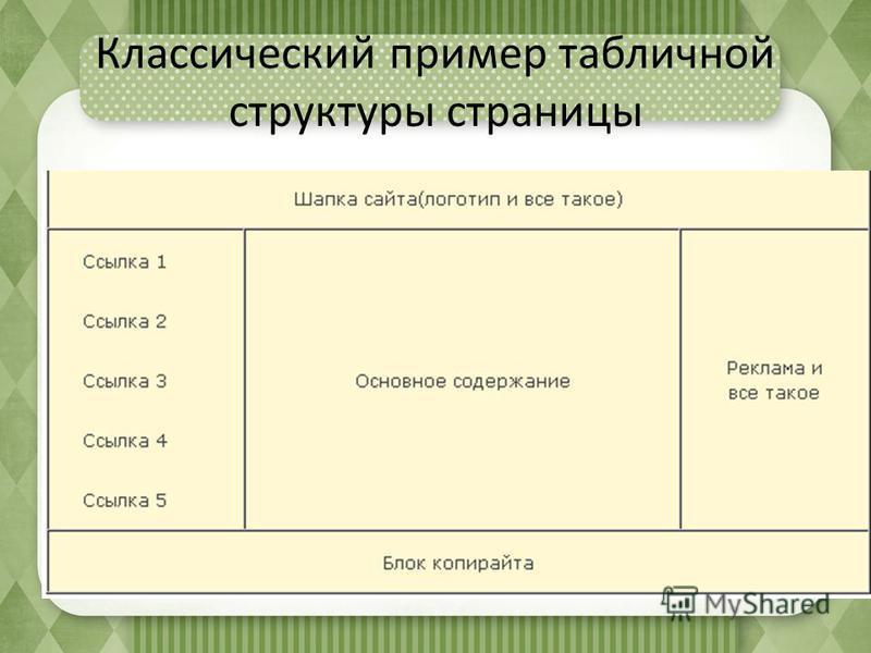 Классический пример табличной структуры страницы