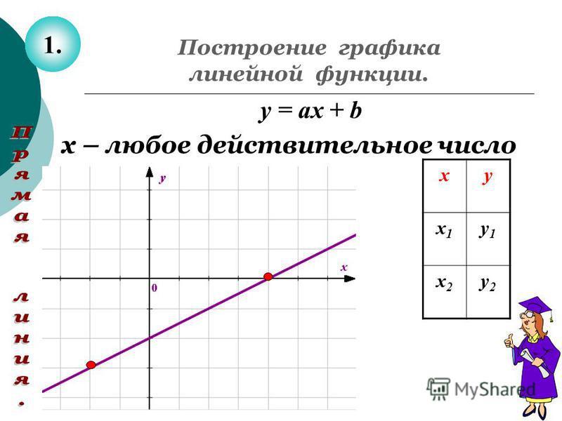 Построение графика линейной функции. ху х 1 х 1 у 1 у 1 х 2 х 2 у 2 у 2 y = ах + b х – любое действительное число 1.