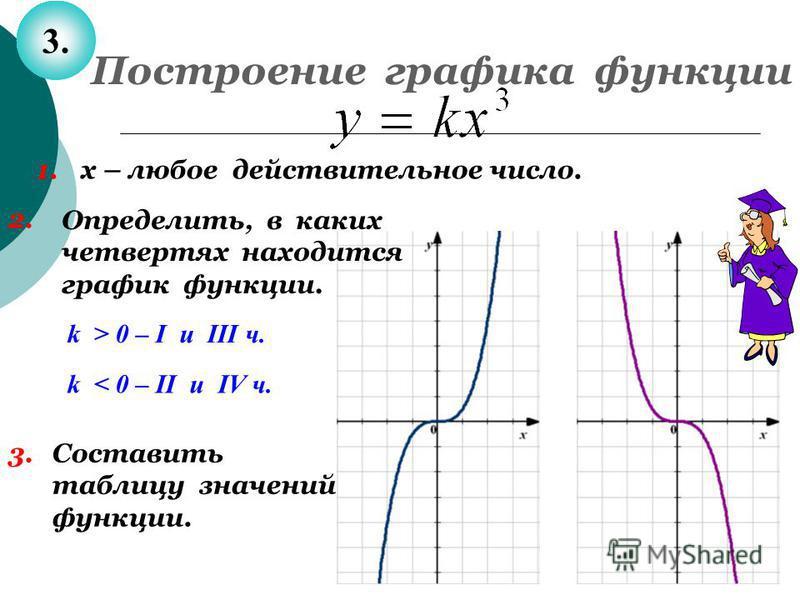 Построение графика функции 3. 1. х – любое действительное число. 2. k > 0 – I u III ч. k < 0 – II u IV ч. Определить, в каких четвертях находится график функции. Составить таблицу значений функции. 3.