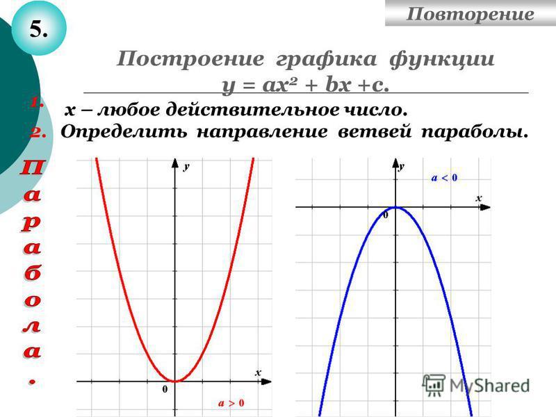 Построение графика функции у = ах 2 + bх +с. 1. Определить направление ветвей параболы. 5. 2. х – любое действительное число. Повторение