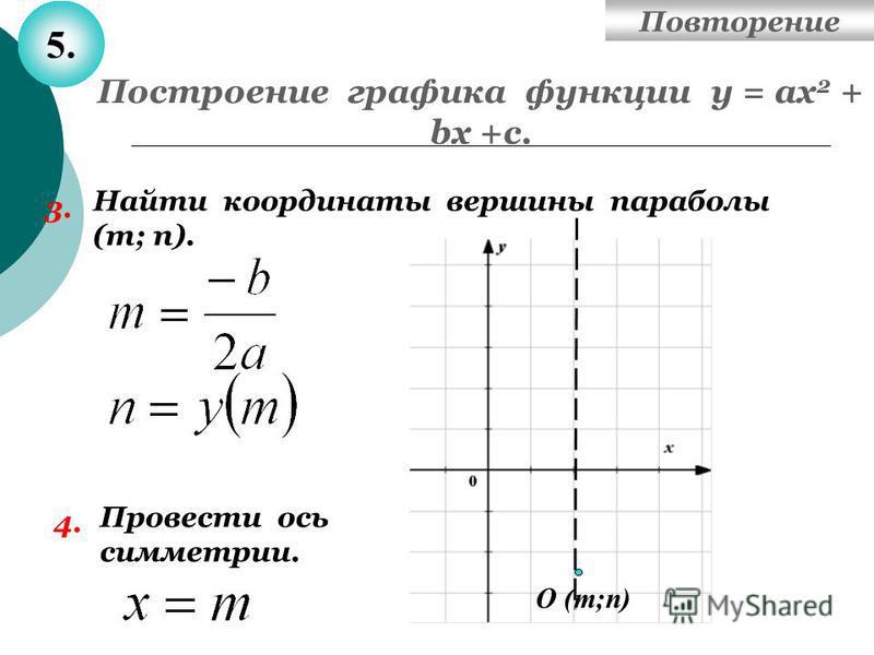 Построение графика функции у = ах 2 + bх +с. 3. Найти координаты вершины параболы (т; п). 4. Провести ось симметрии. О (т;п) Повторение 5.