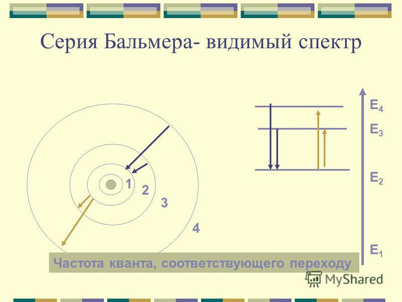 Серия Бальмера- видимый спектр Е4Е3Е2Е1Е4Е3Е2Е1 1 2 3 4 Частота кванта, соответствующего переходу