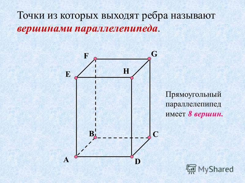 F A C E G B D H Точки из которых выходят ребра называют вершинами параллелепипеда. Прямоугольный параллелепипед имеет 8 вершин.