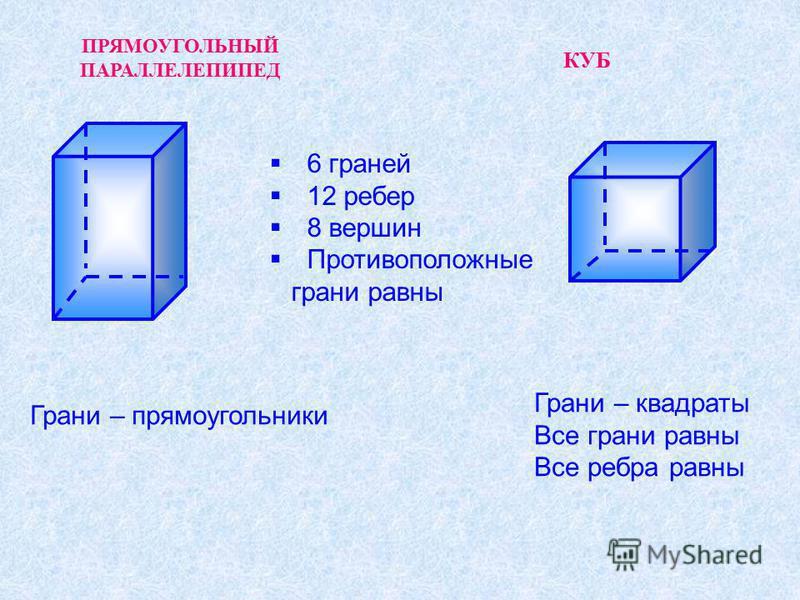 ПРЯМОУГОЛЬНЫЙ ПАРАЛЛЕЛЕПИПЕД КУБ 6 граней 12 ребер 8 вершин Противоположные грани равны Грани – прямоугольники Грани – квадраты Все грани равны Все ребра равны