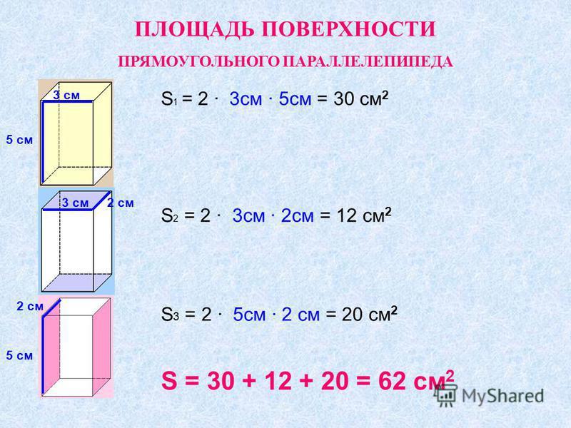 ПЛОЩАДЬ ПОВЕРХНОСТИ ПРЯМОУГОЛЬНОГО ПАРАЛЛЕЛЕПИПЕДА S 1 = 2 3 см 5 см = 30 см 2 5 см 3 см 2 см 5 см S 2 = 2 3 см 2 см = 12 см 2 S 3 = 2 5 см 2 см = 20 см 2 S = 30 + 12 + 20 = 62 см 2