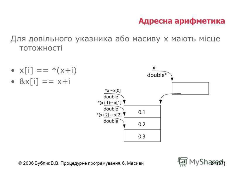 © 2006 Бублик В.В. Процедурне програмування. 6. Масиви24 (37) Адресна арифметика Для довільного указника або масиву x мають місце тотожності x[i] == *(x+i) &x[i] == x+i