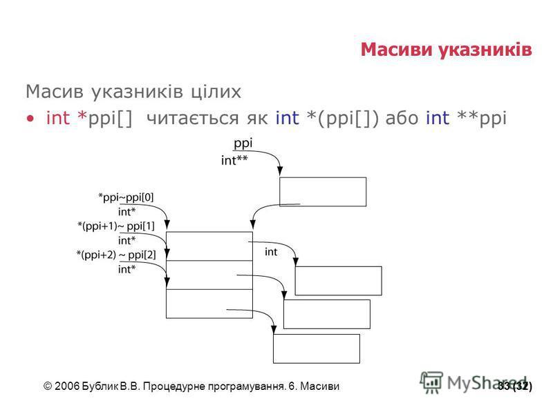 © 2006 Бублик В.В. Процедурне програмування. 6. Масиви33 (37)33 (32) Масиви указників Масив указників цілих int *ppi[] читається як int *(ppi[]) або int **ppi