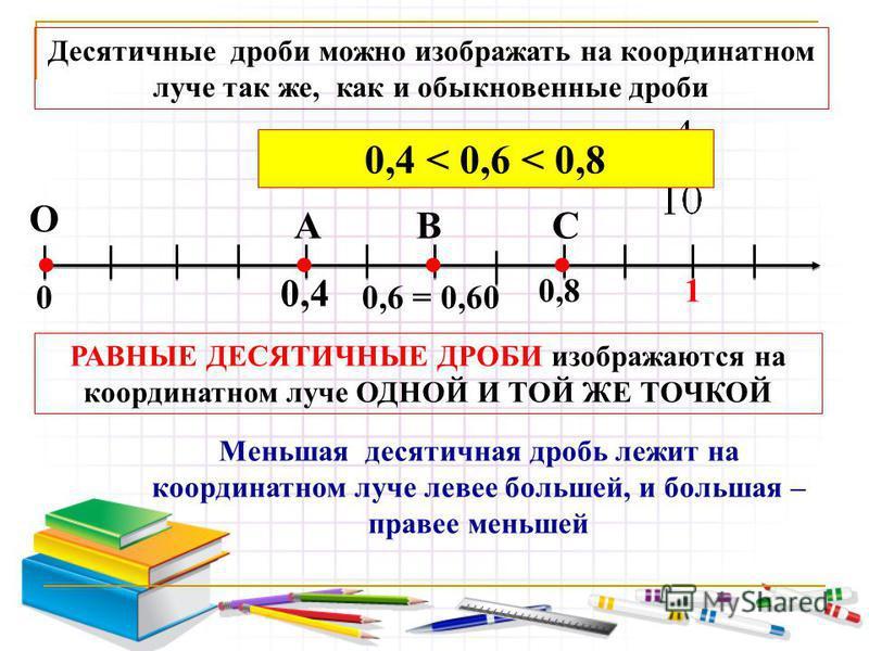 Десятичные дроби можно изображать на координатном луче так же, как и обыкновенные дроби 0,4 0 О А РАВНЫЕ ДЕСЯТИЧНЫЕ ДРОБИ изображаются на координатном луче ОДНОЙ И ТОЙ ЖЕ ТОЧКОЙ 0,6 = 0,60 1 В Меньшая десятичная дробь лежит на координатном луче левее
