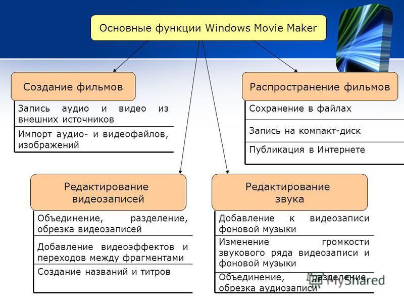 Основные функции Windows Movie Maker Создание фильмов Импорт аудио- и видеофайлов, изображений Запись аудио и видео из внешних источников Распространение фильмов Запись на компакт-диск Сохранение в файлах Публикация в Интернете Редактирование видеоза