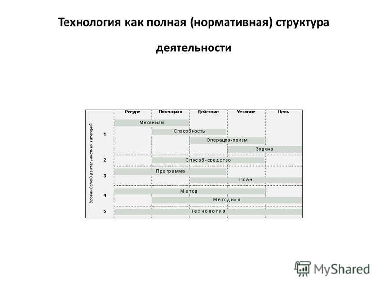 Технология как полная (нормативная) структура деятельности