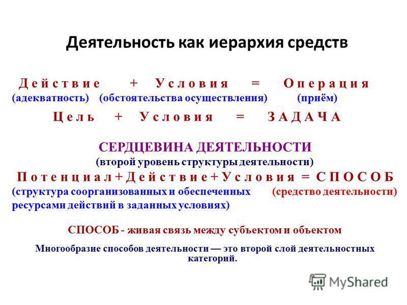 Деятельность как иерархия средств Д е й с т в и е + У с л о в и я = О п е р а ц и я (адекватность) (обстоятельства осуществления) (приём) Ц е л ь + У с л о в и я = З А Д А Ч А СЕРДЦЕВИНА ДЕЯТЕЛЬНОСТИ (второй уровень структуры деятельности) П о т е н