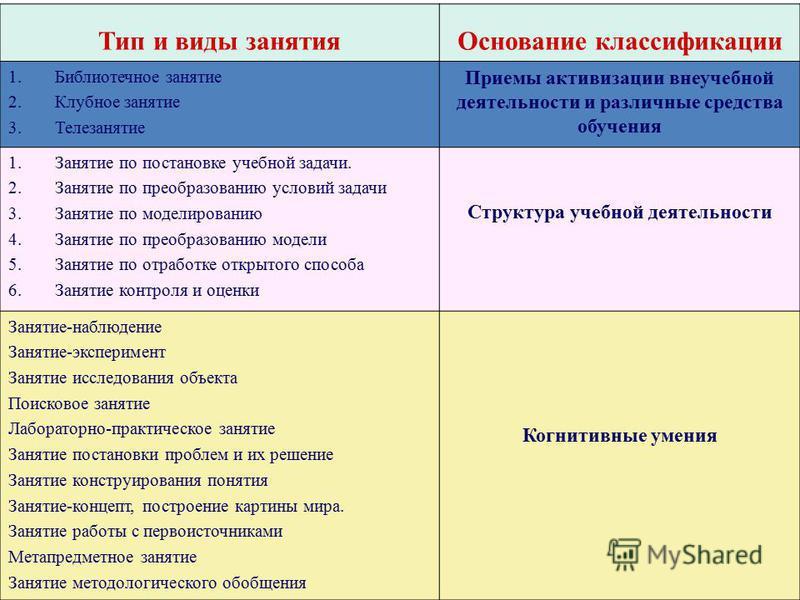 Тип и виды занятия Основание классификации 1. Библиотечное занятие 2. Клубное занятие 3. Телезанятие Приемы активизации внеучебной деятельности и различные средства обучения 1. Занятие по постановке учебной задачи. 2. Занятие по преобразованию услови