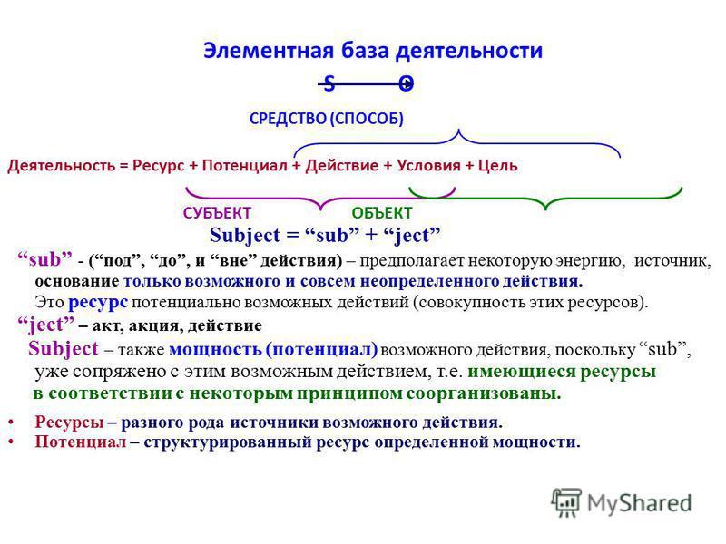 Элементная база деятельности S O СРЕДСТВО (СПОСОБ) Деятельность = Ресурс + Потенциал + Действие + Условия + Цель СУБЪЕКТ ОБЪЕКТ Subject = sub + ject sub - (под, до, и вне действия) – предполагает некоторую энергию, источник, основание только возможно