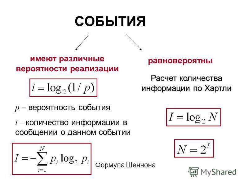СОБЫТИЯ имеют различные вероятности реализации равновероятны Формула Шеннона Расчет количества информации по Хартли p – вероятность события i – количество информации в сообщении о данном событии