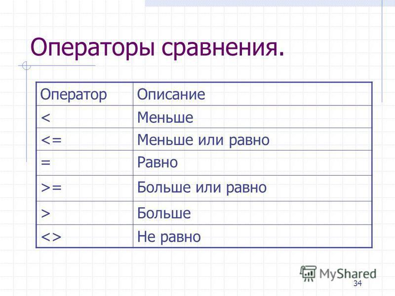 34 Операторы сравнения. Оператор Описание <Меньше <=Меньше или равно =Равно >=Больше или равно >Больше <>Не равно