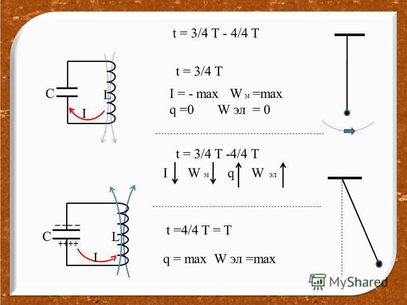 t = 3/4 T - 4/4 T t = 3/4 T I = - max W м =max q =0 W эл = 0 t = 3/4 T -4/4 T I W м q W эл t =4/4 T = T q = max W эл =max C L I ++++ _ __ _ C L I
