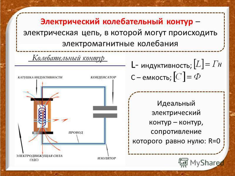 L- индуктивность; С – емкость; Электрический колебательный контур – электрическая цепь, в которой могут происходить электромагнитные колебания Идеальный электрический контур – контур, сопротивление которого равно нулю: R=0