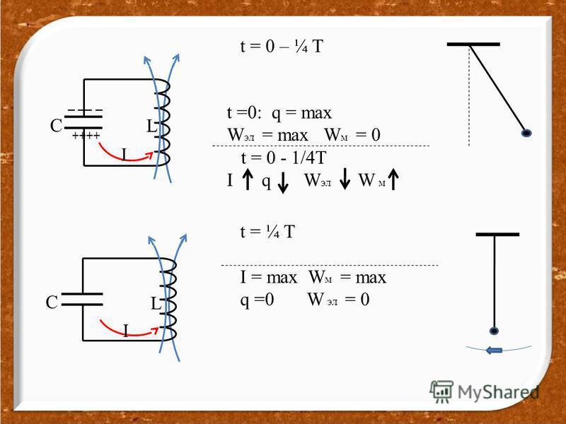 t = 0 – ¼ T C L I t =0: q = max W эл = max W м = 0 t = 0 - 1/4T I q W эл W м t = ¼ T I = max W м = max q =0 W эл = 0 C L I ++++ _ __ _