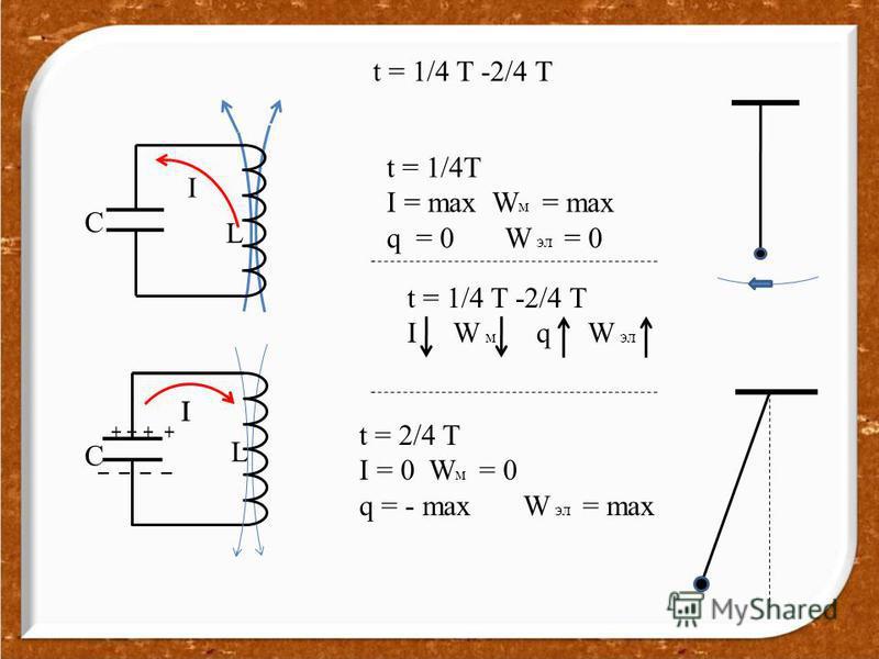 t = 1/4 T -2/4 T t = 1/4T I = max W м = max q = 0 W эл = 0 t = 1/4 T -2/4 T I W м q W эл C L I t = 2/4 T I = 0 W м = 0 q = - max W эл = max L C I I _ _ + +