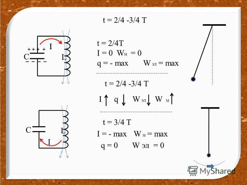 t = 2/4 -3/4 T I q W эл W м t = 2/4T I = 0 W м = 0 q = - max W эл = max t = 2/4 -3/4 T t = 3/4 T I = - max W м = max q = 0 W эл = 0 L C II _ _ + + C L I