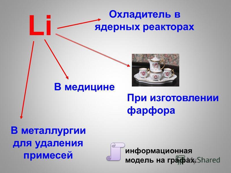 Li Охладитель в ядерных реакторах В медицине В металлургии для удаления примесей информационная модель на графах. При изготовлении фарфора