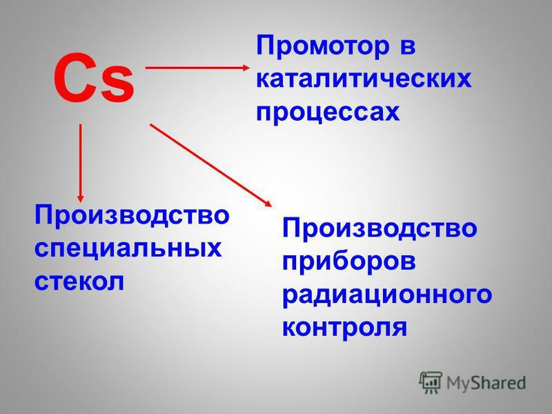 Cs Промотор в каталитических процессах Производство приборов радиационного контроля Производство специальных стекол