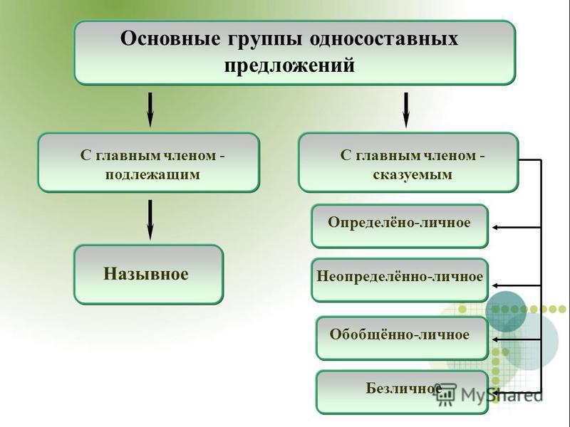 Основные группы односоставных предложений Назывное С главным членом - подлежащим С главным членом - сказуемым Определёно-личное Неопределённо-личное Обобщённо-личное Безличное