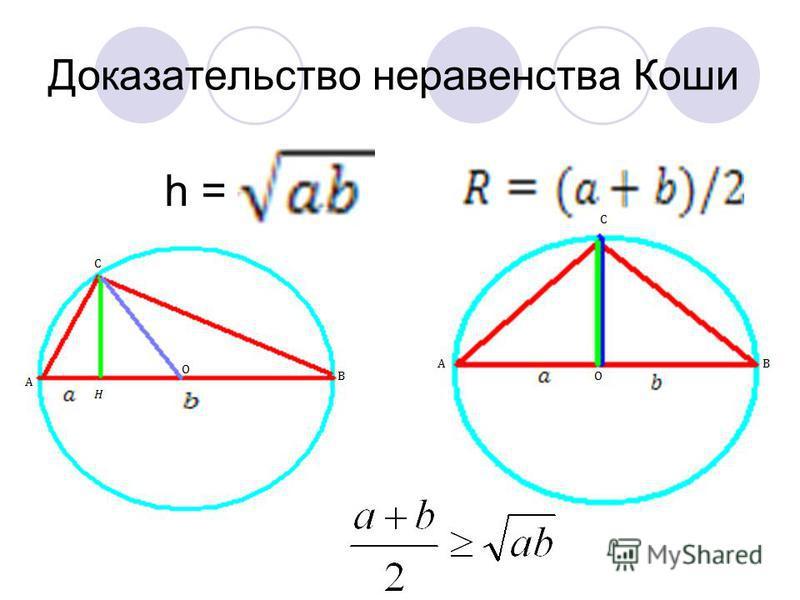 Доказательство неравенства Коши h =