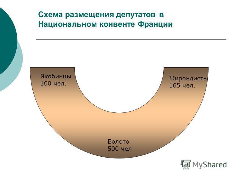 Схема размещения депутатов в Национальном конвенте Франции Якобинцы 100 чел. Жирондисты 165 чел. Болото 500 чел