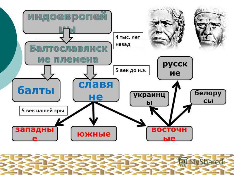 балты славя не западные южные восточные украинцы белорусы русские 4 тыс. лет назад 5 век до н.э. 5 век нашей эры